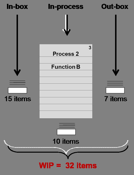 WIP image
